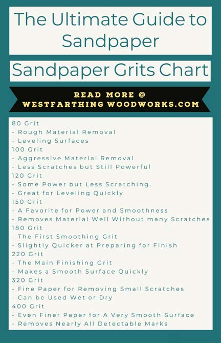 Enjoy This Easy Sandpaper Grits Chart Too